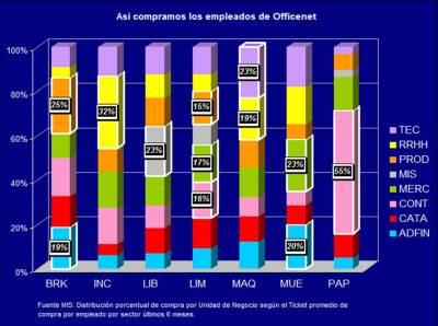200707 - Consumo por UN por empleado promedio mensual últimos 6 meses