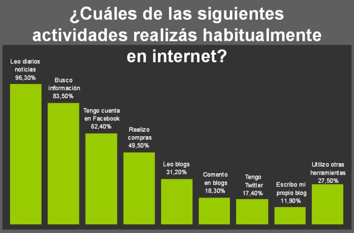 Valor Pymes - Encuesta Previa - Uso de Internet