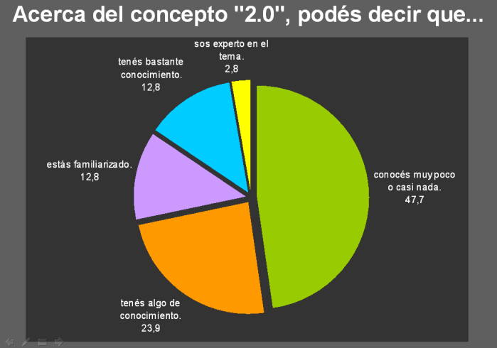 Encuesta Previa - Valor Pymes - Concepto 2.0
