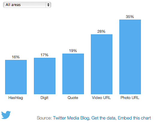 What fuels a Tweet's engagement    Twitter Blogs